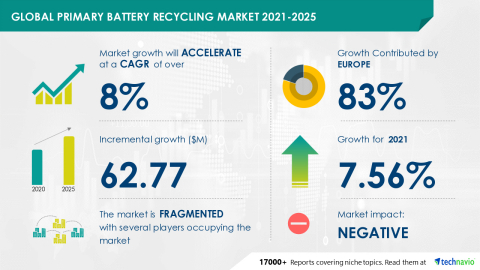 Technavio has announced its latest market research report titled Global Primary Battery Recycling Market 2021-2025 (Graphic: Business Wire)