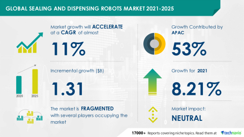 Technavio has announced its latest market research report titled Global Sealing and Dispensing Robots Market 2021-2025 (Graphic: Business Wire)