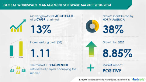 Technavio has announced its latest market research report titled Global Workspace Management Software Market 2020-2024 (Graphic: Business Wire)