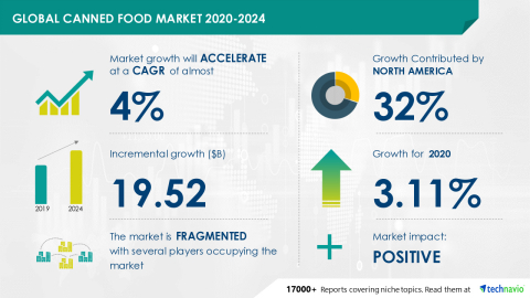 Technavio has announced its latest market research report titled Global Canned Food Market 2020-2024 (Graphic: Business Wire)