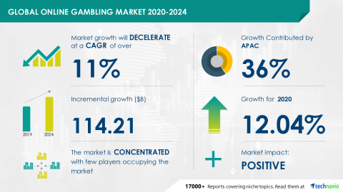 Technavio has announced its latest market research report titled Global Online Gambling Market 2020-2024 (Graphic: Business Wire)