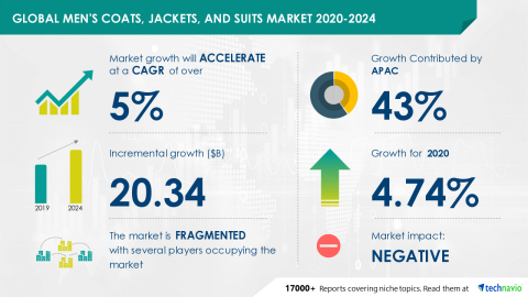Technavio has announced its latest market research report titled Global Men's Coats, Jackets, and Suits Market 2020-2024 (Graphic: Business Wire)