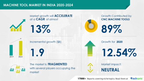 Technavio has announced its latest market research report titled Machine Tool Market in India 2020-2024 (Graphic: Business Wire).