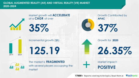 Technavio has announced its latest market research report titled Global Augmented Reality (AR) and Virtual Reality (VR) Market 2020-2024 (Graphic: Business Wire)