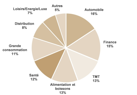 Répartition du revenu net 2020 par secteur - Sur la base de 3 620 clients représentant 91% du revenu net total du Groupe (Photo: Business Wire)
