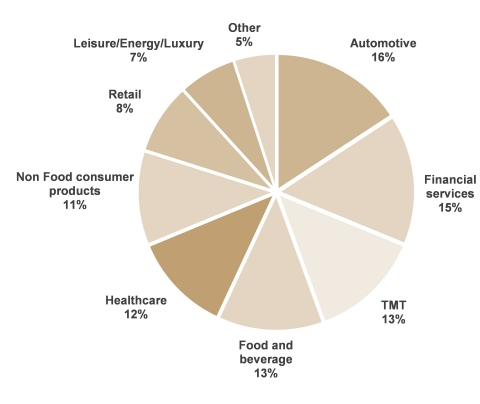Breakdown of FY 2020 net revenue by sector - Based on 3,620 clients representing 91% of the Groupe's net revenue. (Photo: Business Wire)
