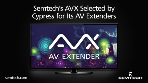 Cypress leverages Semtech's AVX technology (Photo: Business Wire)
