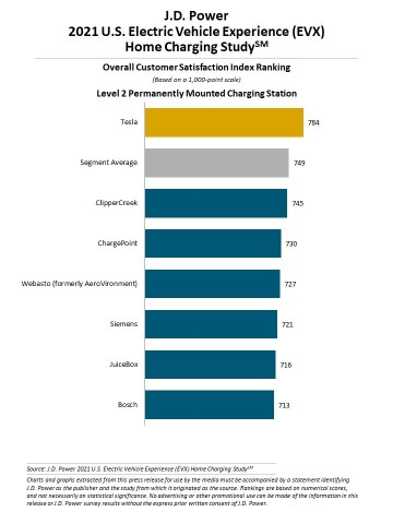J.D. Power U.S. Electric Vehicle Experience (EVX) Home Charging Study (Graphic: Business Wire)