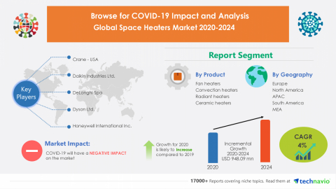Technavio has announced its latest market research report titled Global Space Heaters Market 2020-2024 (Graphic: Business Wire)