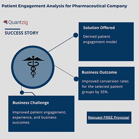Patient Engagement Analysis for Pharmaceutical Company