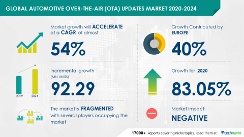 Technavio has announced its latest market research report titled Global Automotive Over-the-air (OTA) Updates Market 2020-2024 (Graphic: Business Wire)