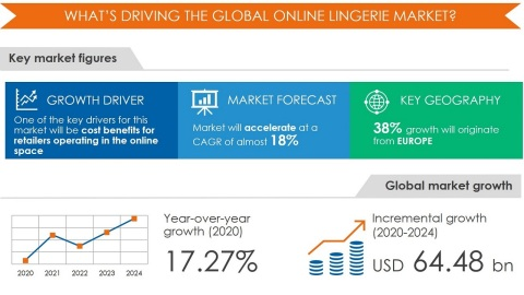 Technavio has announced its latest research report titled Online Lingerie Market by Product and Geography - Forecast and Analysis 2020-2024 (Graphic: Business Wire)