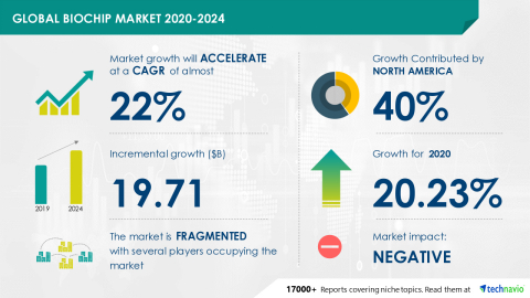 Technavio has announced its latest market research report titled Global Biochip Market 2020-2024 (Graphic: Business Wire)