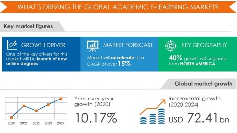 Technavio has announced its latest market research report Academic E-Learning Market by End-user and Geography - Forecast and Analysis 2020-2024 (Graphic: Business Wire)
