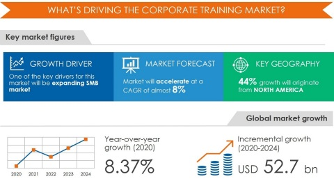 Technavio has announced its latest market research report titled Corporate Training Market by Product and Geography - Forecast and Analysis 2020-2024 (Graphic: Business Wire)