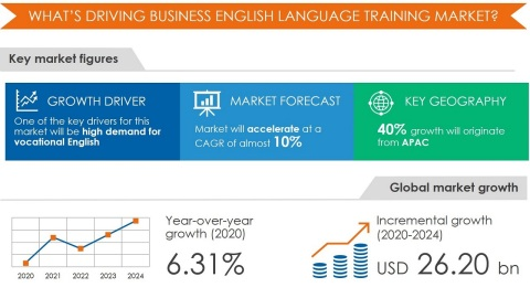 Business English Language Training Market by End-user, Learning Method, and Geography - Forecast and Analysis 2020-2024 is now available at Technavio (Graphic: Business Wire)