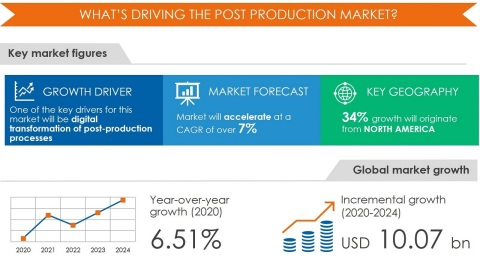 Technavio has announced its latest market research report titled Post Production Market by Application, Technique, and Geography - Forecast and Analysis 2020-2024 (Graphic: Business Wire)