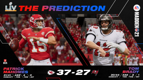 EA SPORTS Madden NFL 21 Predicts Kansas City to win Super Bowl LV (Graphic: Business Wire)