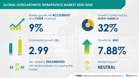 Technavio has announced its latest market research report titled Global Osteoarthritis Therapeutics Market 2020-2024 (Graphic: Business Wire)