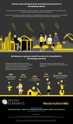 The Remittance Effect: Global Citizens Emerge as Economic First Responders of the Developing World (Graphic: Business Wire)