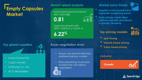 SpendEdge has announced the release of its Global Empty Capsules Market Procurement Intelligence Report (Graphic: Business Wire)