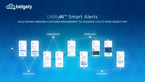 AI-powered Smart Alerts deliver the next generation of web and mobile personalized energy experiences across the full customer journey, enabling a suite of utility-branded emails, SMS and mobile app messages that are personalized around energy consumption pattern insights and recommendations; alert types; and delivery frequency and timing. (Graphic: Business Wire)