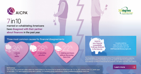 American Couples' Top Financial Disagreements - AICPA Survey (Graphic: Business Wire)