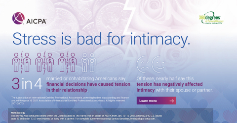 Financial stress is bad for relationship intimacy - AICPA Survey (Graphic: Business Wire)