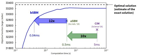 Fig. 1: The bSBM is approximately 10x faster than the aSBM in solving a 2000-bit problem(*2). (Graphic: Business Wire)