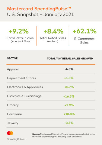 Mastercard SpendingPulse: U.S. Snapshot of Overall Retail Sales and Sector Sales for January (Photo: Business Wire)