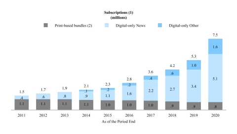 """We believe that the significant growth over the last several years in subscriptions to The Times's products demonstrates the success of our """"subscription-first"""" strategy and the willingness of our readers to pay for high-quality journalism. The following charts illustrate the acceleration in net digital-only subscription additions and corresponding subscription revenues as well as the relative stability of our print domestic home delivery subscription products since the launch of the digital pay model in 2011. (1) Amounts may not add due to rounding. (2) Print domestic home delivery subscriptions include free access to some or all of our digital products. (3) Print Other includes single-copy, NYT International and other subscription revenues. Note: Revenues for 2012 and 2017 include the impact of an additional week. (Graphic: Business Wire)"""