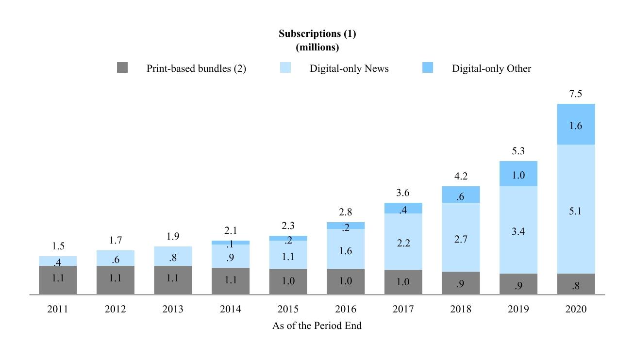 Digital-Abos bei der NYT