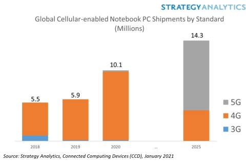 Figure 1. Global Cellular-Enabled Notebook PC Shipments (millions)