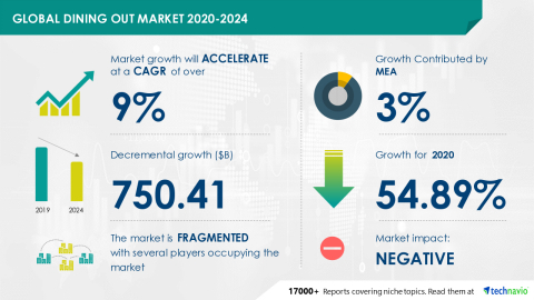 Technavio has announced its latest market research report titled Global Dining out Market 2020-2024 (Graphic: Business Wire)