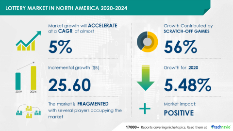 Technavio has announced its latest market research report titled Lottery Market in North America 2020-2024 (Graphic: Business Wire)