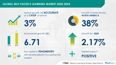 Technavio has announced its latest market research report titled Global Self-paced E-learning Market 2020-2024 (Graphic: Business Wire)