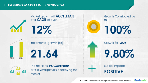 Technavio has announced its latest market research report titled E-Learning Market in US 2020-2024 (Graphic: Business Wire)