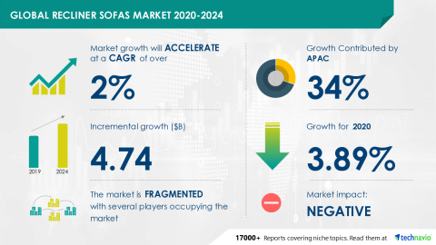 Technavio has announced its latest market research report titled Global Recliner Sofas Market 2020-2024 (Graphic: Business Wire)