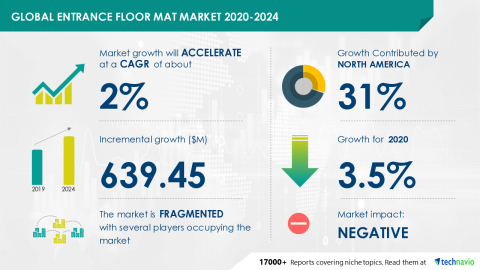 Technavio has announced its latest market research report titled Global Entrance Floor Mat Market 2020-2024 (Graphic: Business Wire)