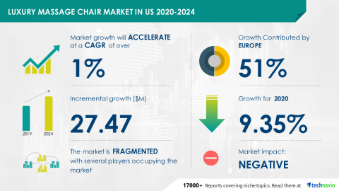 Technavio has announced its latest market research report titled Luxury Massage Chair Market in US 2020-2024 (Graphic: Business Wire)