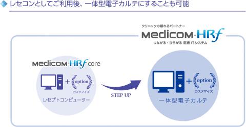 「Medicom-HRf core」の使用イメージ (画像:ビジネスワイヤ)