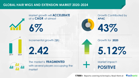 Technavio has announced its latest market research report titled Global Hair Wigs and Extension Market 2020-2024 (Graphic: Business Wire)