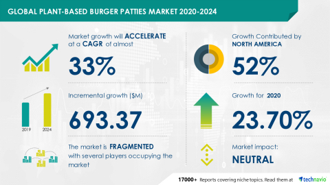 Technavio has announced its latest market research report titled Global Plant-based Burger Patties Market 2020-2024 2020-2024 (Graphic: Business Wire)