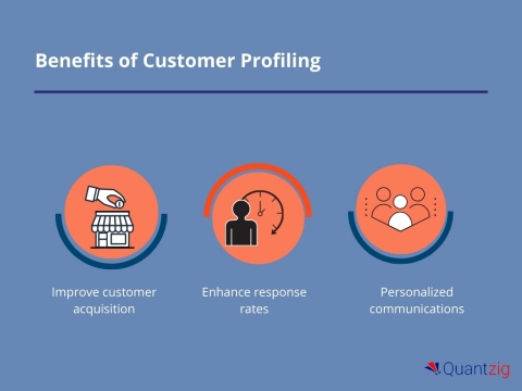 Benefits of Customer Profiling (Graphic: Business Wire)