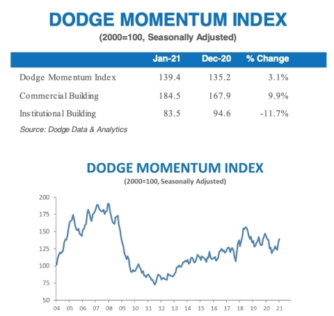 January DMI (Graphic: Business Wire)