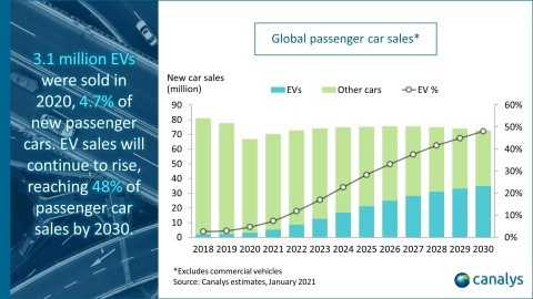 Canalys: Global Electric Vehicle Sales up 39% in 2020 as Overall Car Market Collapses (Photo: Business Wire)