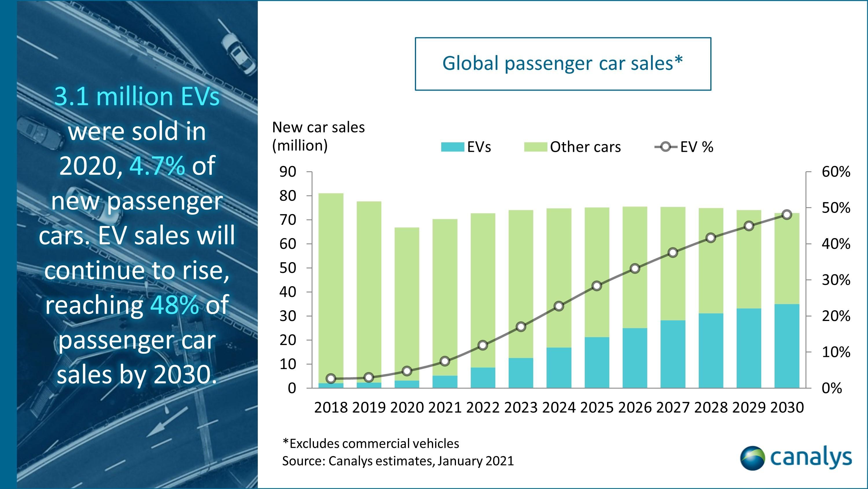 45+ Global Car Sales By Manufacturer 2018  Background