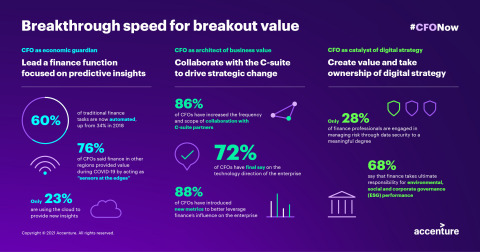 Breakthrough speed for breakout value (Graphic: Business Wire)