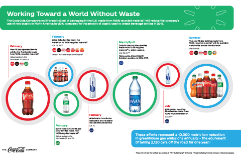 Working towards a World Without Waste: Timeline of actions The Coca-Cola Company is taking in the United States in 2021.
