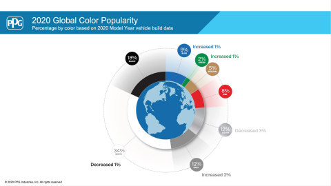 PPG released its 2020 automotive color popularity report, showing blue hues continuing to increase in popularity. The optimistic color climbed to 9% of global color share – an increase from 2019. (Graphic: Business Wire)
